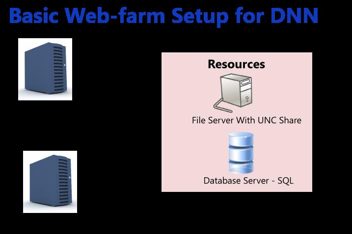 Tips For Creating a WebFarm For Your DotNetNuke site